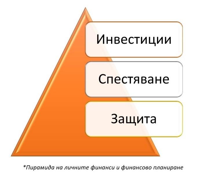 пирамидата на личните финанси